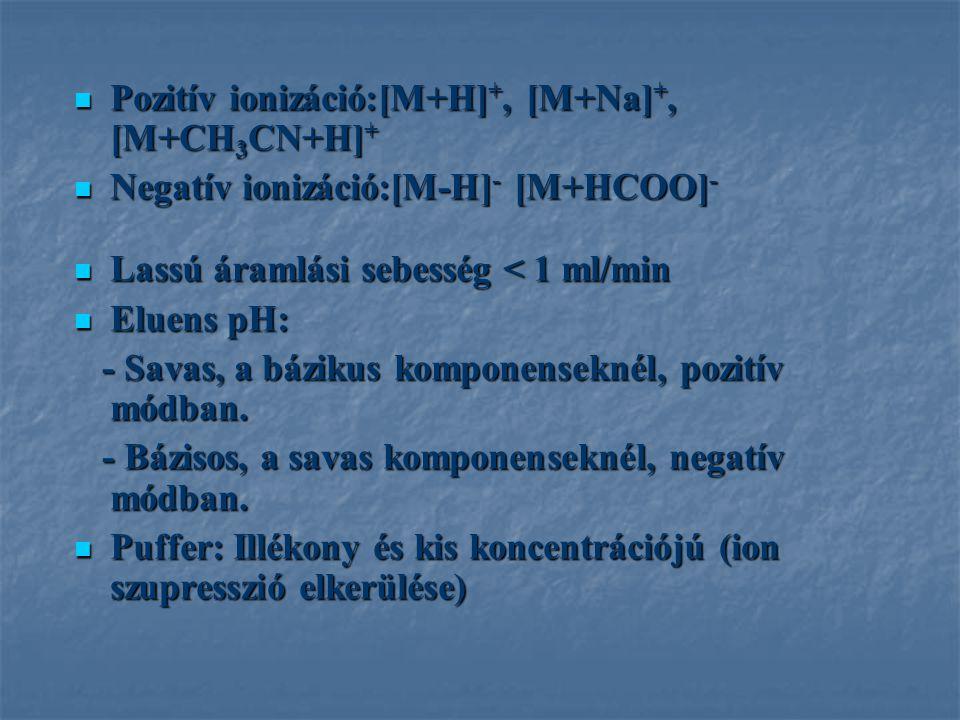Pozitív ionizáció:[M+H]+, [M+Na]+, [M+CH3CN+H]+